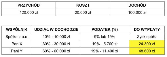 SPÓŁKA KOMANDYTOWA - CIT